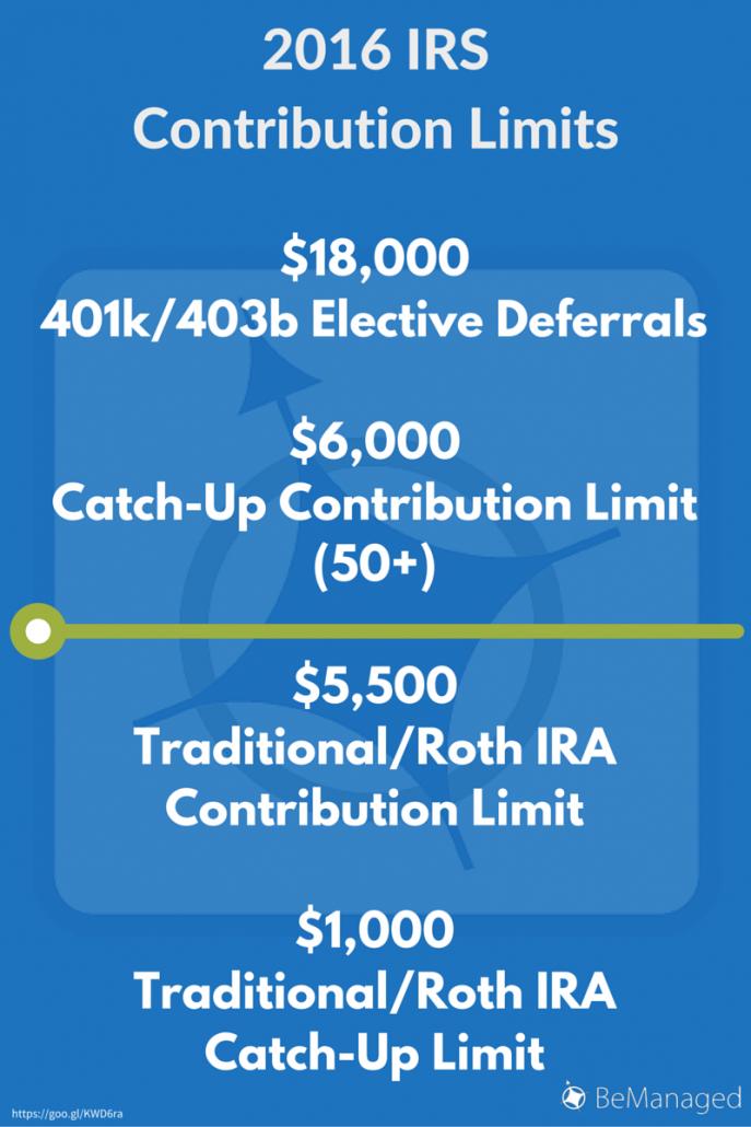 2016 IRS 401k IRA Contribution Limits