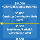 2016 IRS 401k IRA Contribution Limits