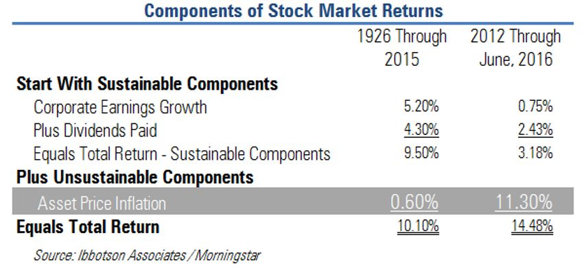 8.16 Components of Stock Market Returns