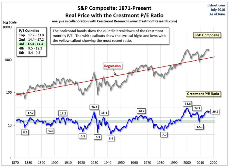 S&P Composite: 1871-Present