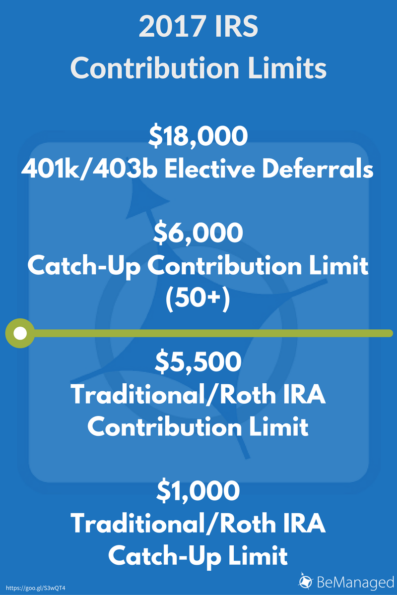 2017-irs-contribution-limits-blog