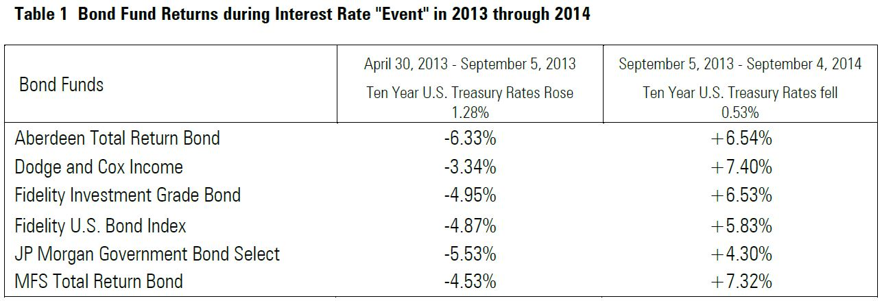 12-16-bond-fund-returns-during-interest-rate-event-in-2013-through-2014