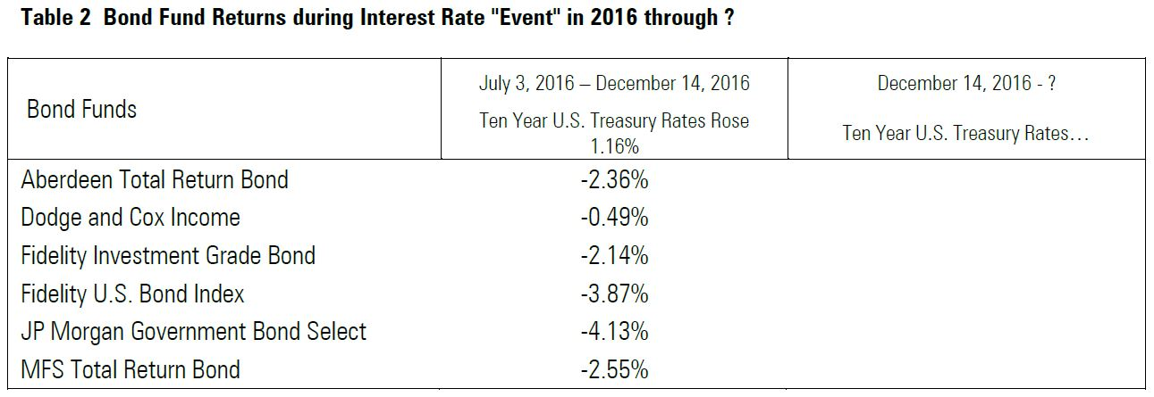 12-16-bond-fund-returns-during-interest-rate-event-in-2016