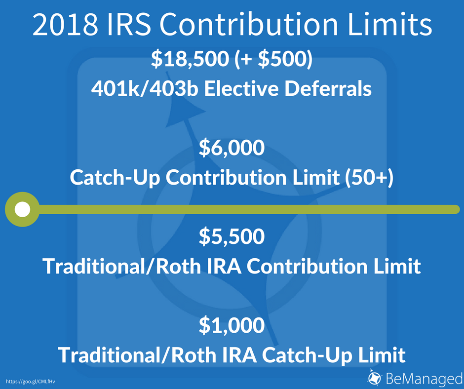 2018 IRS Contribution Limits - Facebook